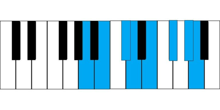 The Major Scale: What it is, and how to play it on guitar and piano