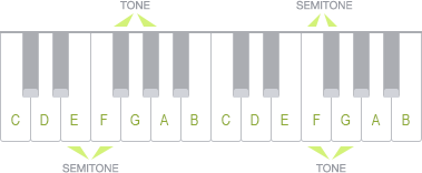 Tones and semitones on piano