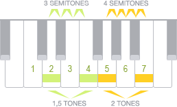 Intervals on piano with scale note numbers